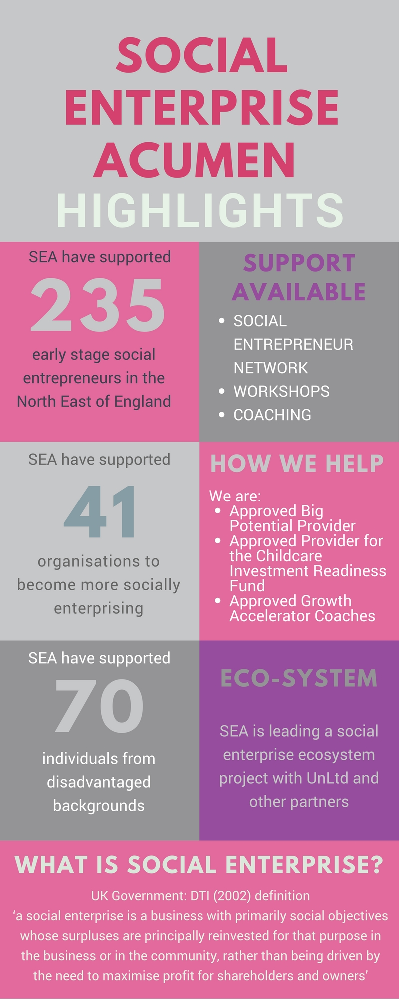Social Enterprise Acumen highlights